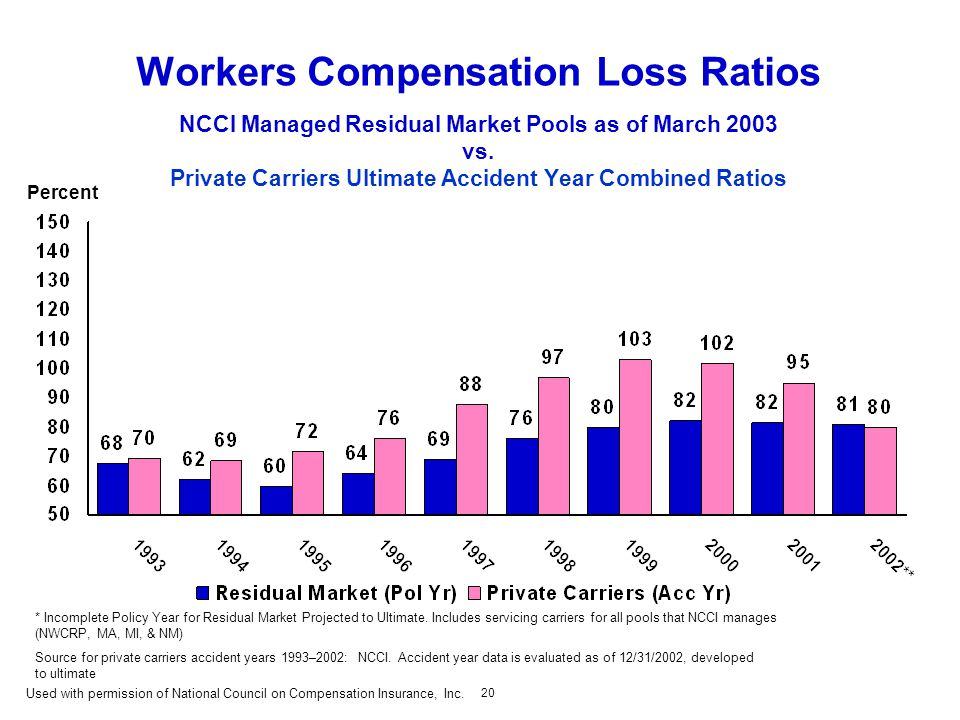 20 Workers Compensation Loss Ratios NCCI Managed Residual Market Pools as of March 2003 vs.