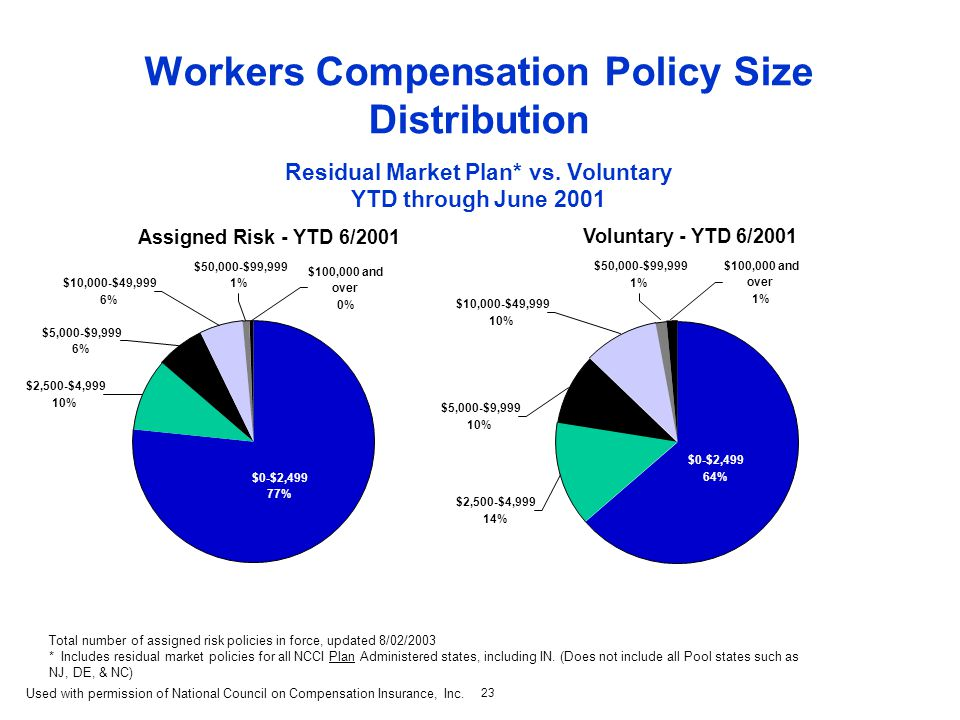 23 Workers Compensation Policy Size Distribution Residual Market Plan* vs.