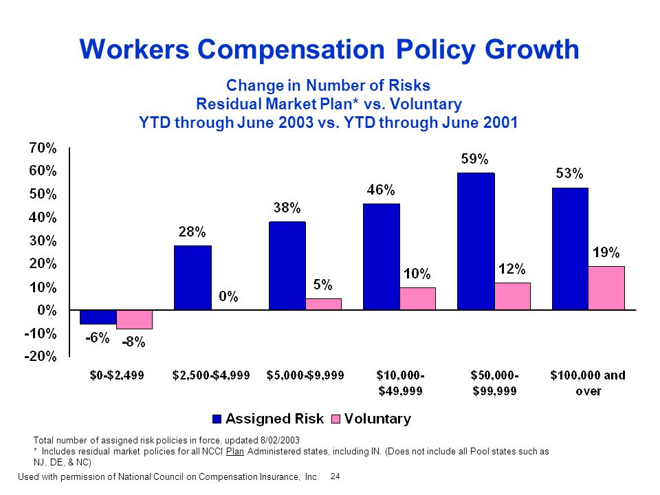 24 Workers Compensation Policy Growth Change in Number of Risks Residual Market Plan* vs.