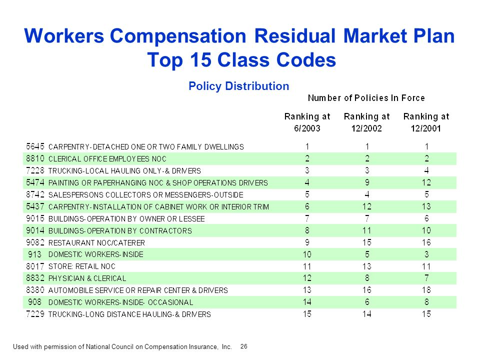 26 Workers Compensation Residual Market Plan Top 15 Class Codes Policy Distribution Used with permission of National Council on Compensation Insurance, Inc.