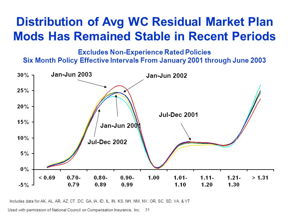 31 Distribution of Avg WC Residual Market Plan Mods Has Remained Stable in Recent Periods Excludes Non-Experience Rated Policies Six Month Policy Effective Intervals From January 2001 through June 2003 Jan-Jun 2003 Jul-Dec 2001 Jul-Dec 2002 Jan-Jun 2001 Jan-Jun 2002 Includes data for AK, AL, AR, AZ, CT, DC, GA, IA, ID, IL, IN, KS, NH, NM, NV, OR, SC, SD, VA, & VT Used with permission of National Council on Compensation Insurance, Inc.