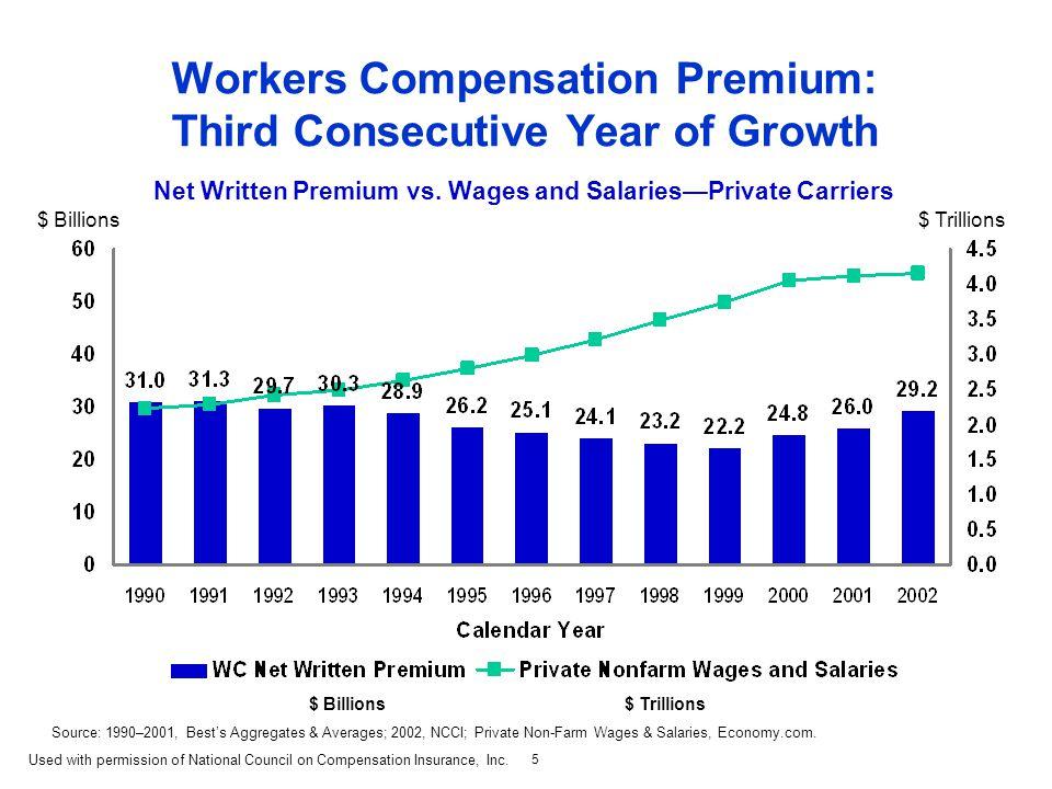 5 $ Billions $ Trillions Workers Compensation Premium: Third Consecutive Year of Growth Net Written Premium vs.