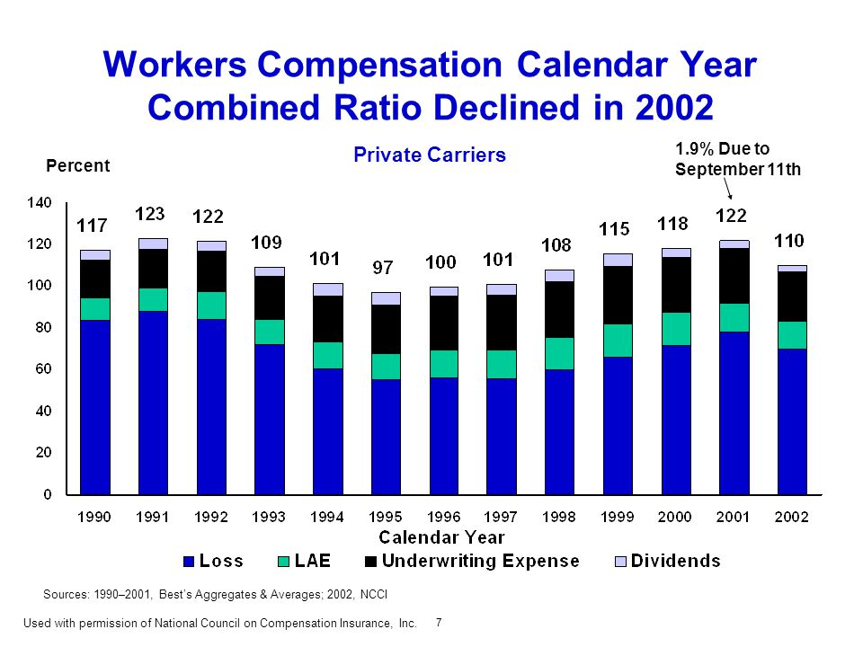 7 Workers Compensation Calendar Year Combined Ratio Declined in 2002 Private Carriers 1.9% Due to September 11th Sources: 1990–2001, Best's Aggregates & Averages; 2002, NCCI Percent Used with permission of National Council on Compensation Insurance, Inc.