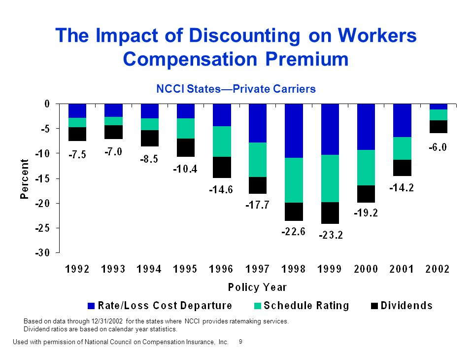 9 The Impact of Discounting on Workers Compensation Premium NCCI States—Private Carriers Based on data through 12/31/2002 for the states where NCCI provides ratemaking services.