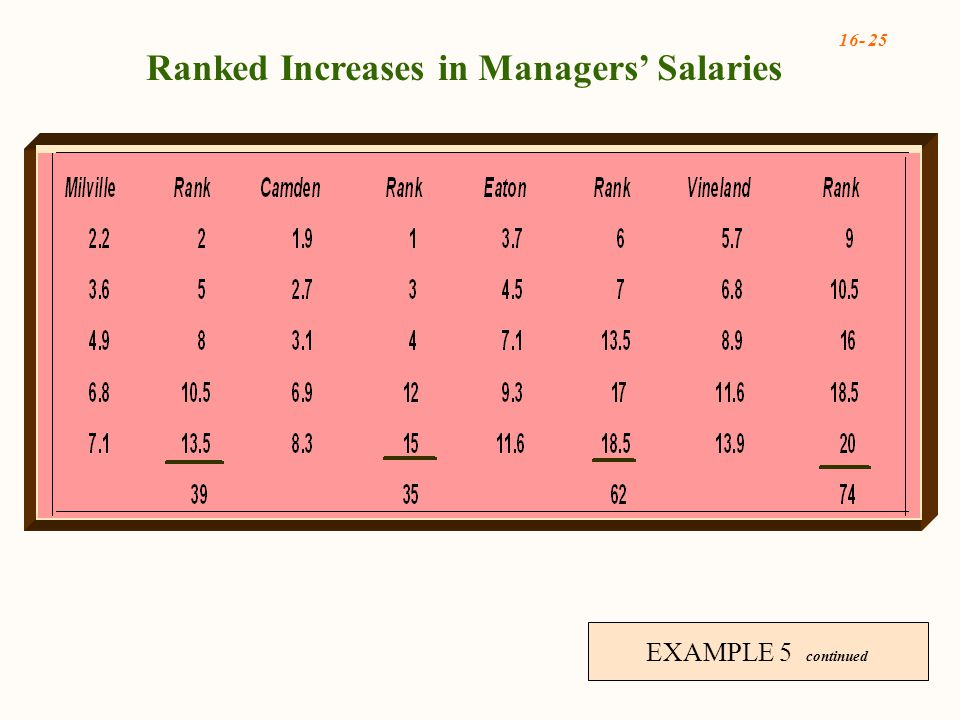 16- 25 EXAMPLE 5 continued Ranked Increases in Managers' Salaries