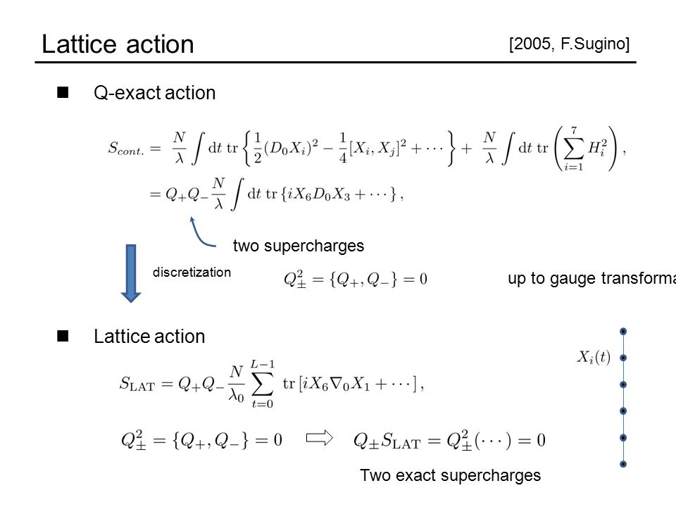 Q-exact action Lattice action up to gauge transformation Two exact supercharges [2005, F.Sugino] discretization two supercharges