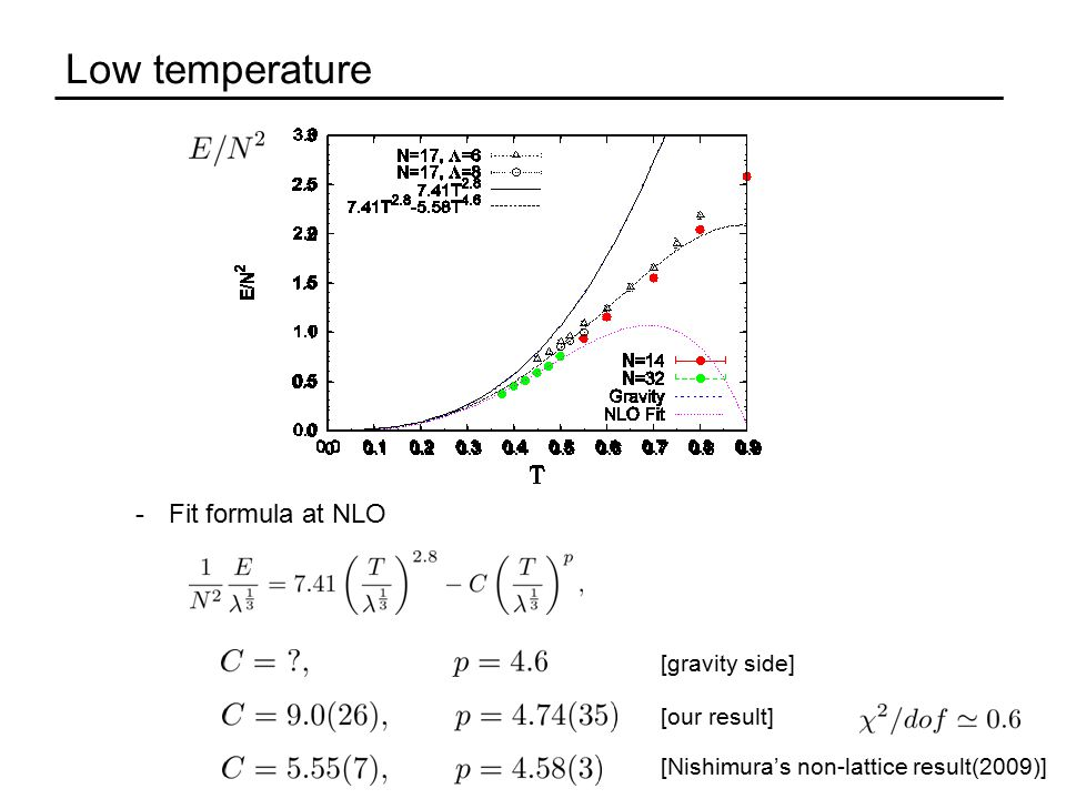 Low temperature -Fit formula at NLO [Nishimura's non-lattice result(2009)] [gravity side] [our result]