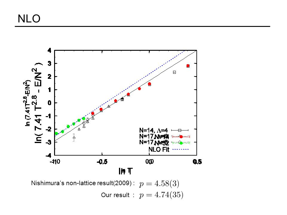 NLO Nishimura's non-lattice result(2009) : Our result :