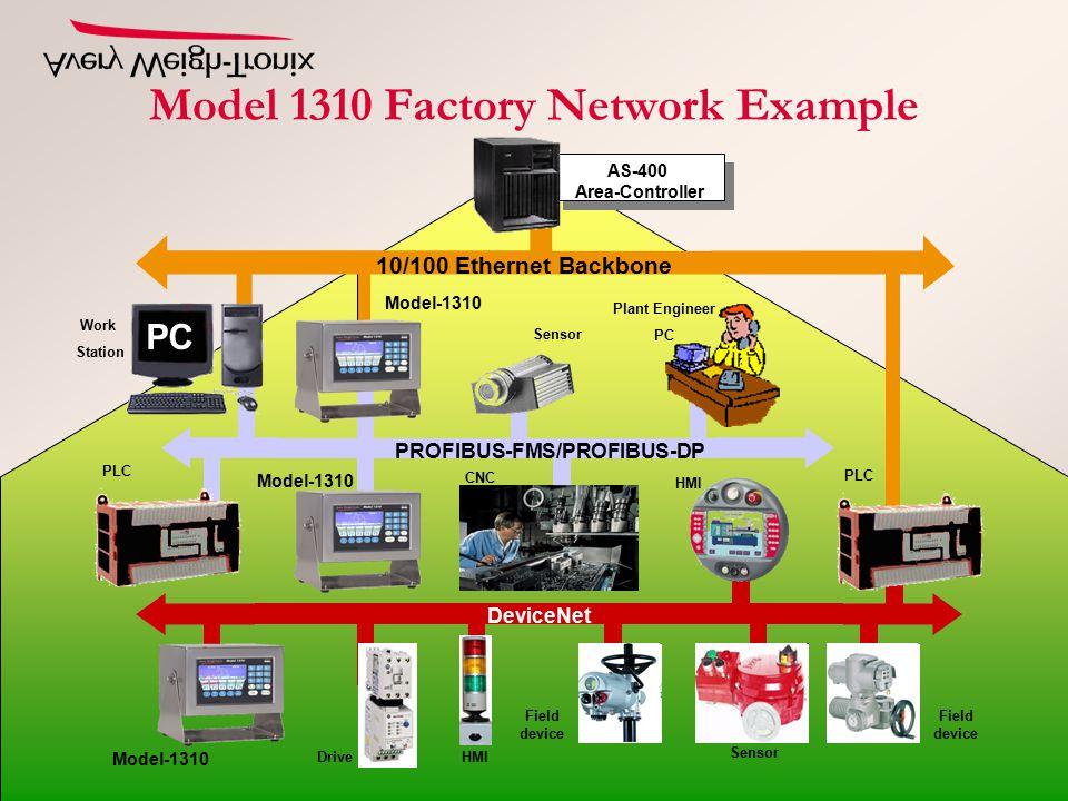 Drive Sensor Field device Model-1310 PLC Model-1310 PC AS-400 Area-Controller 10/100 Ethernet Backbone DeviceNet Plant Engineer PC Field device CNC Sensor HMI PROFIBUS-FMS/PROFIBUS-DP HMI Model-1310 Work Station Model 1310 Factory Network Example