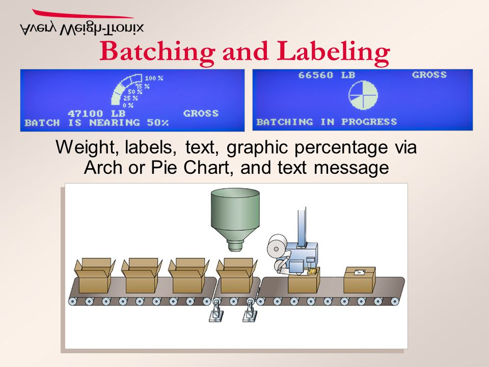 Batching and Labeling Weight, labels, text, graphic percentage via Arch or Pie Chart, and text message