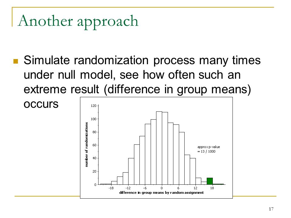 17 Another approach Simulate randomization process many times under null model, see how often such an extreme result (difference in group means) occurs