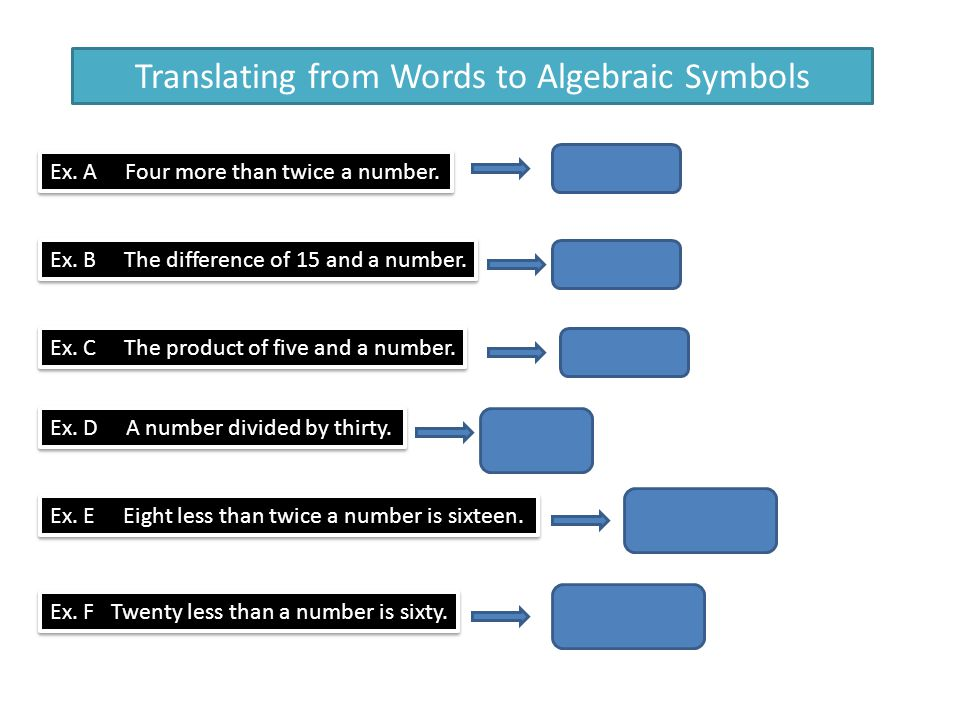 Translating from Words to Algebraic Symbols Ex. A Four more than twice a number. Ex. B The difference of 15 and a number. Ex. C The product of five an