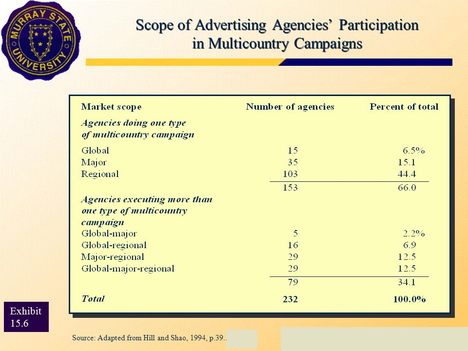 Scope of Advertising Agencies' Participation in Multicountry Campaigns Exhibit 15.7 Exhibit 15.6 Source: Adapted from Hill and Shao, 1994, p.39..