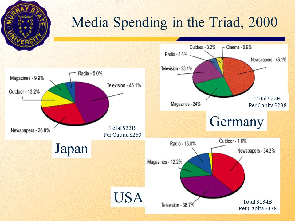Media Spending in the Triad, 2000 Japan Germany USA Total $33B Per Capita $263 Total $134B Per Capita $438 Total $22B Per Capita $238