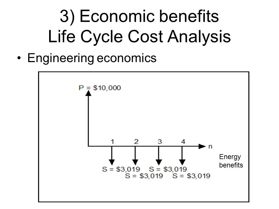 3) Economic benefits Life Cycle Cost Analysis Engineering economics Energy benefits