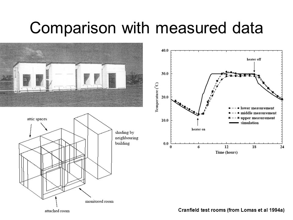 BESTEST Building Energy Simulation TEST System of tests (~ 40 cases) - Each test emphasizes certain phenomena like external (internal) convection, radiation, ground contact -Simple geometry -Mountain climate COMPARE THE RESULTS