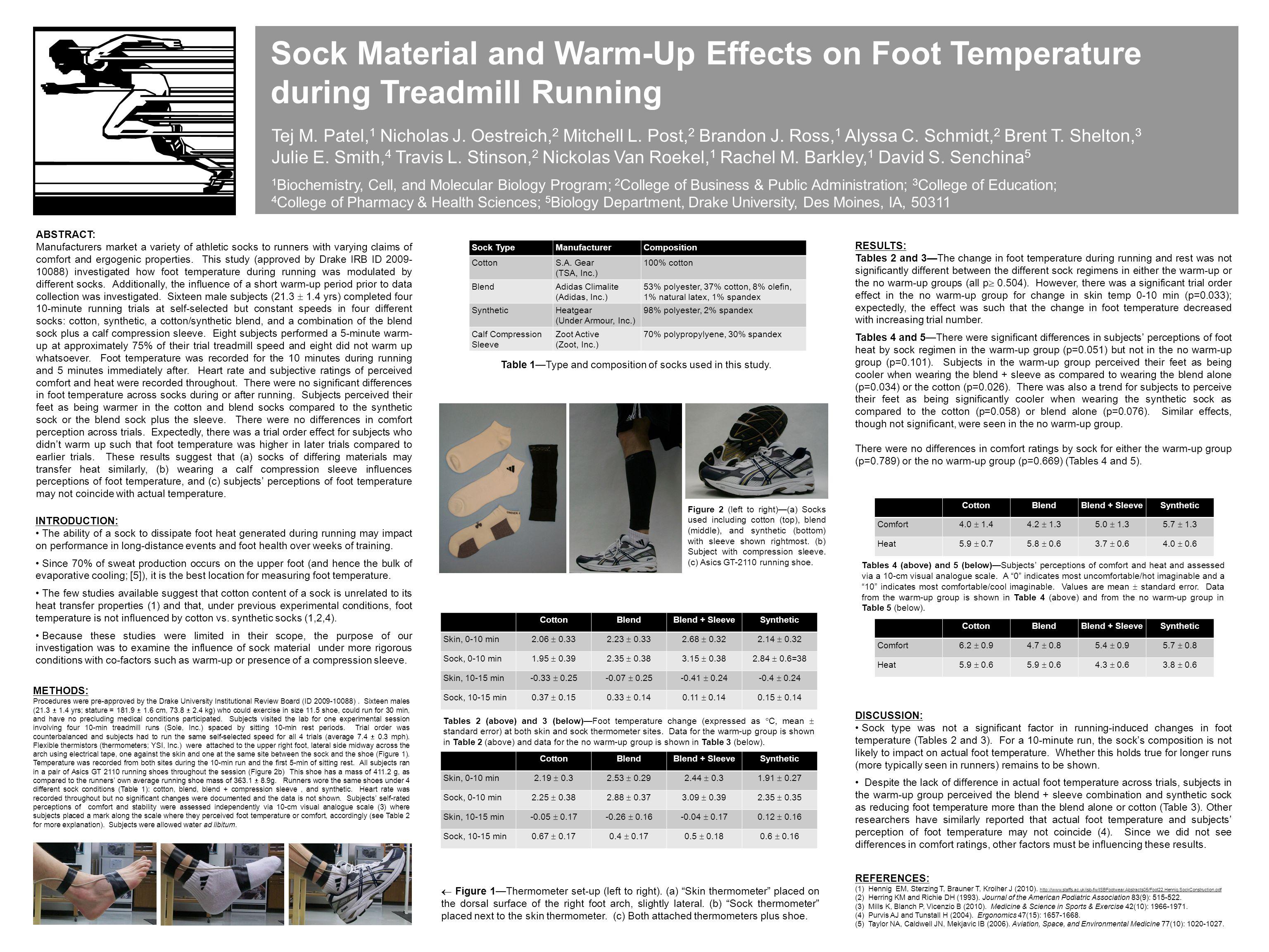 Sock Material and Warm-Up Effects on Foot Temperature during Treadmill Running Tej M. Patel, 1 Nicholas J. Oestreich, 2 Mitchell L. Post, 2 Brandon J.