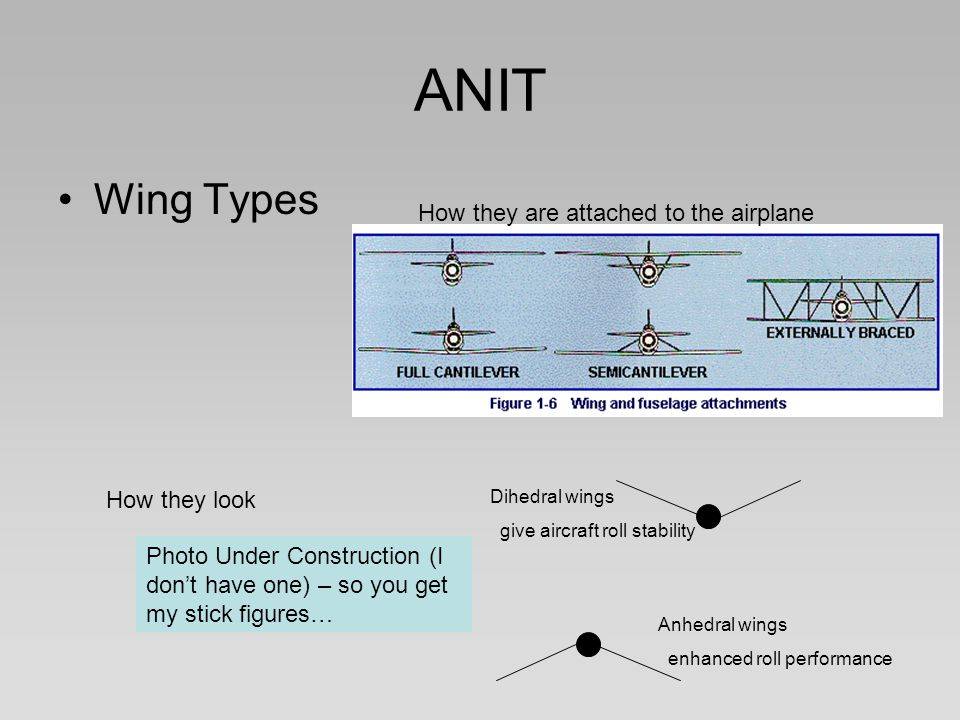 ANIT Wing Types How they are attached to the airplane How they look Photo Under Construction (I don't have one) – so you get my stick figures… Dihedra