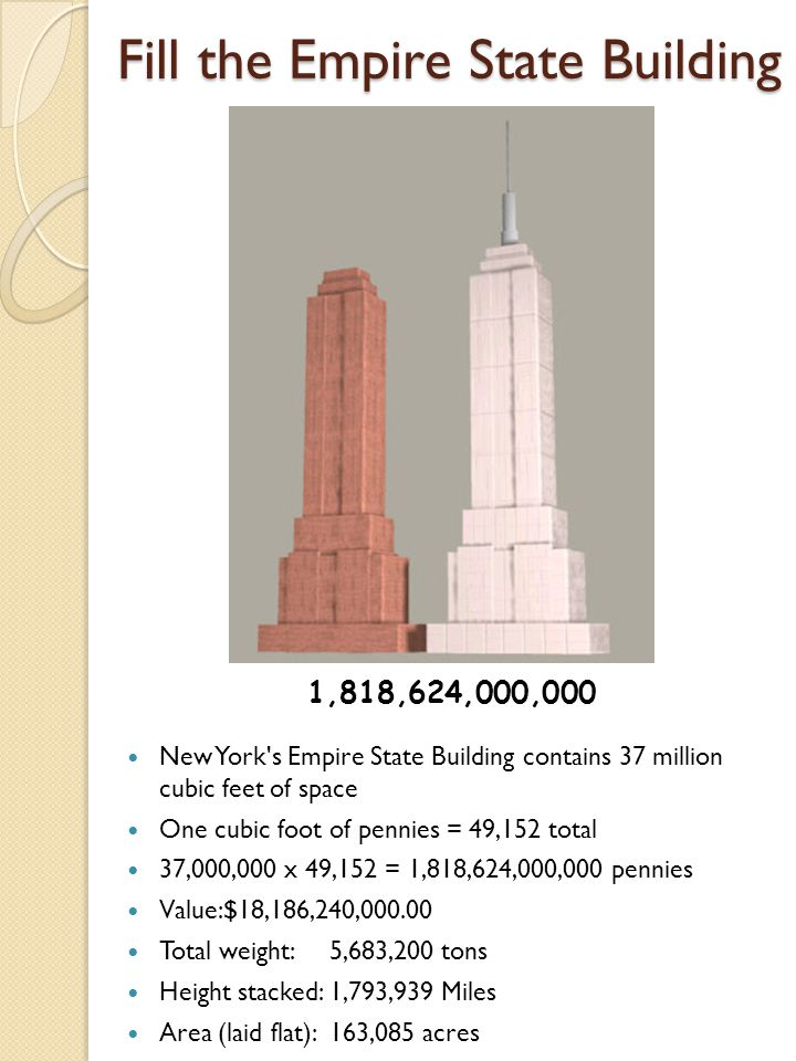 Fill the Empire State Building New York s Empire State Building contains 37 million cubic feet of space One cubic foot of pennies = 49,152 total 37,000,000 x 49,152 = 1,818,624,000,000 pennies Value:$18,186,240,000.00 Total weight:5,683,200 tons Height stacked:1,793,939 Miles Area (laid flat):163,085 acres 1,818,624,000,000