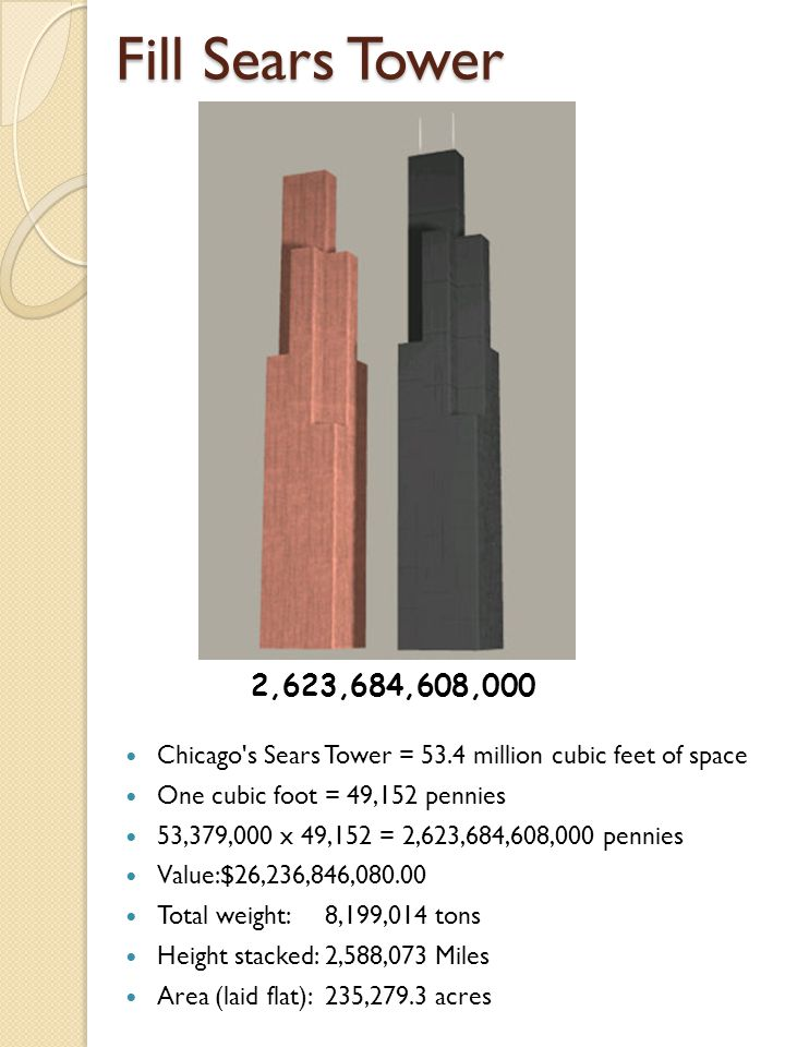 Fill Sears Tower Chicago s Sears Tower = 53.4 million cubic feet of space One cubic foot = 49,152 pennies 53,379,000 x 49,152 = 2,623,684,608,000 pennies Value:$26,236,846,080.00 Total weight:8,199,014 tons Height stacked:2,588,073 Miles Area (laid flat):235,279.3 acres 2,623,684,608,000