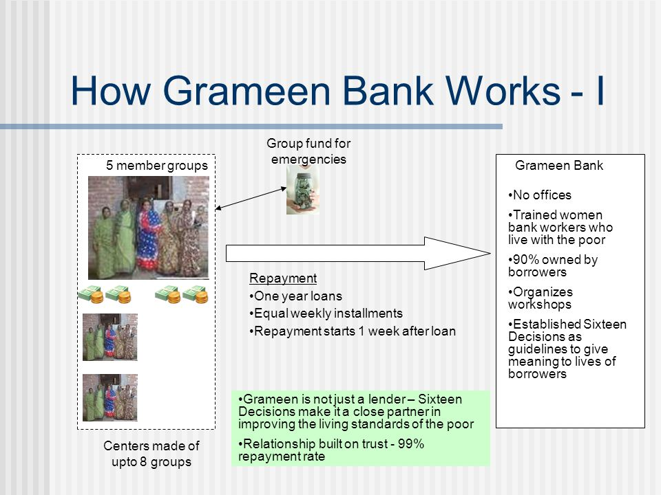 Analysis of Grameen Achievements 99% repayment rate Improved status of oppressed women in Bangladesh Helped in economic development of small villages Reached out idea of microcredit to other countries as well.