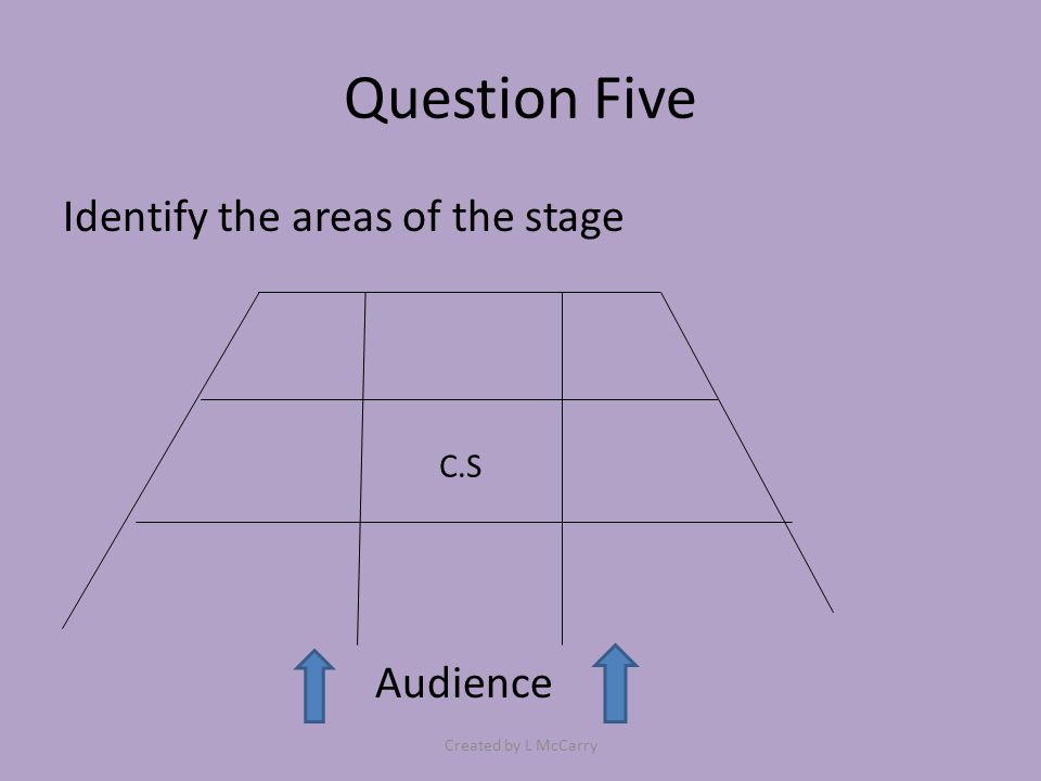 Question Five Identify the areas of the stage Audience C.S Created by L McCarry