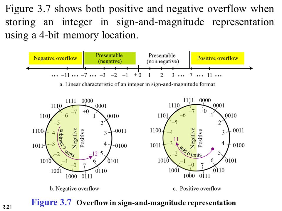3.21 Figure 3.7 shows both positive and negative overflow when storing an integer in sign-and-magnitude representation using a 4-bit memory location.