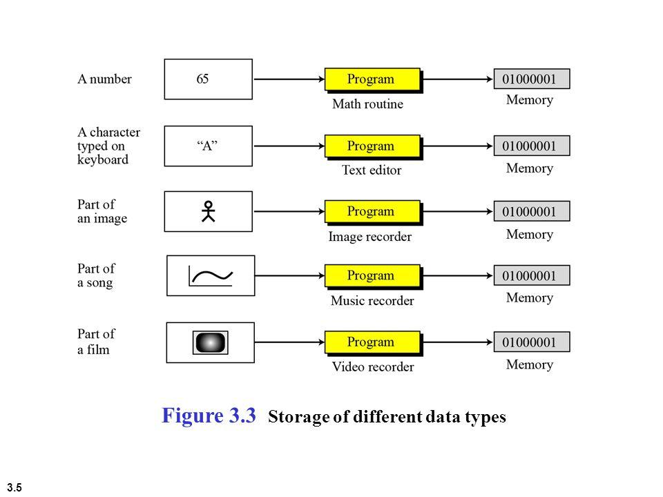 3.5 Figure 3.3 Storage of different data types