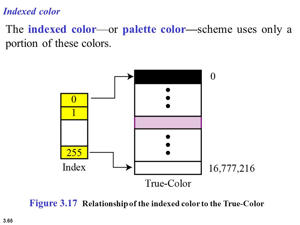3.65 Indexed color The indexed color—or palette color—scheme uses only a portion of these colors.