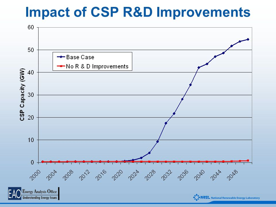Impact of CSP R&D Improvements