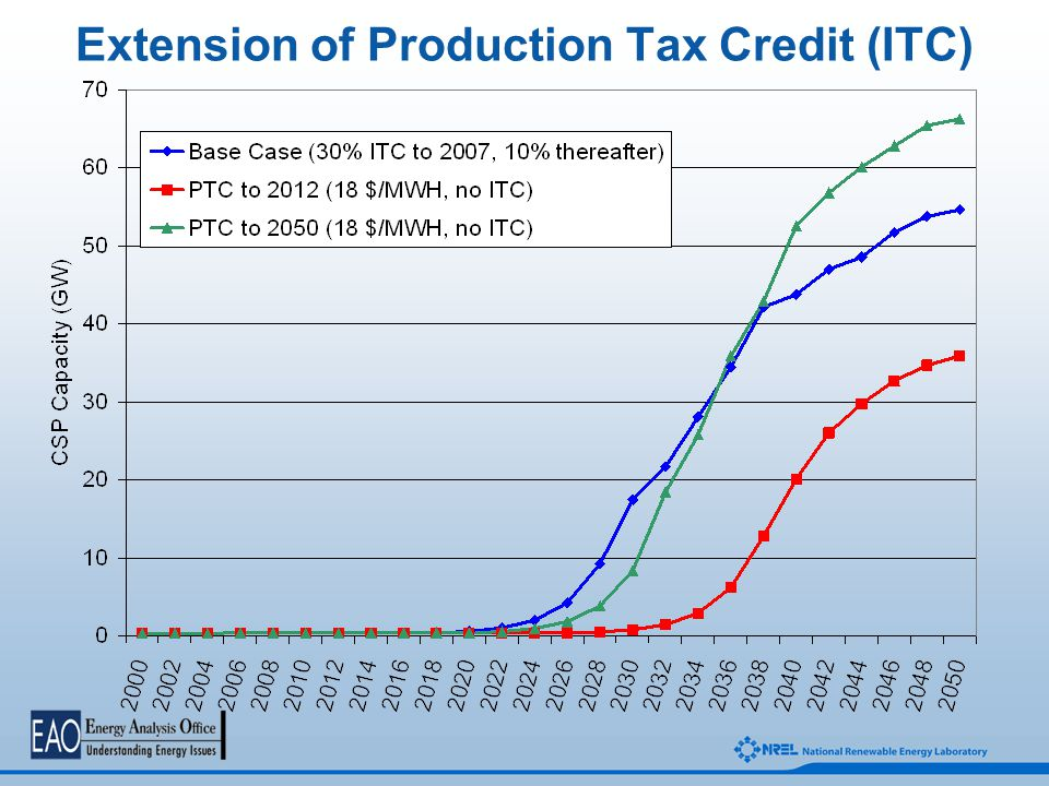 Extension of Production Tax Credit (ITC)