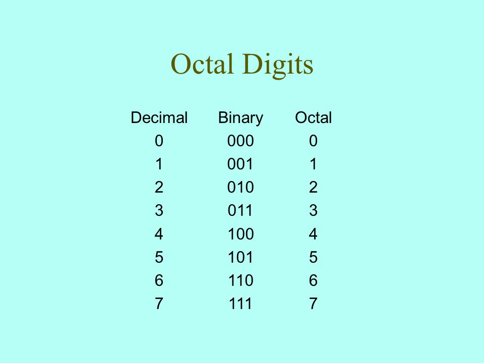 Octal Digits Octal 0 1 2 3 4 5 6 7 Binary 000 001 010 011 100 101 110 111 Decimal 0 1 2 3 4 5 6 7