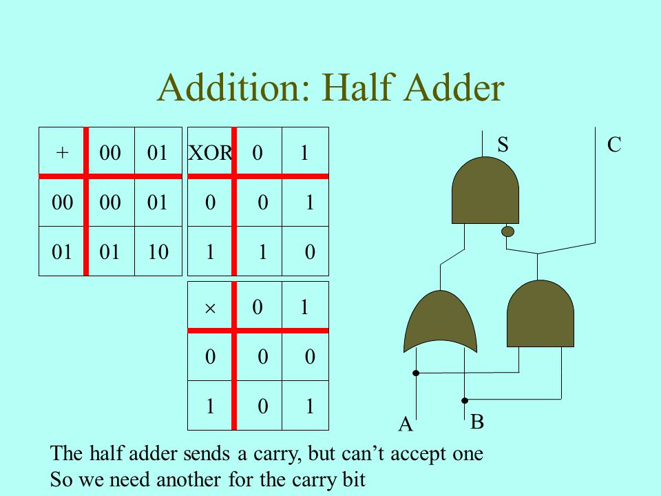 Addition: Half Adder +0001 00 01 10 S A B XOR01 0 0 1 1 1 0 C The half adder sends a carry, but can't accept one So we need another for the carry bit  01 0 0 0 1 0 1