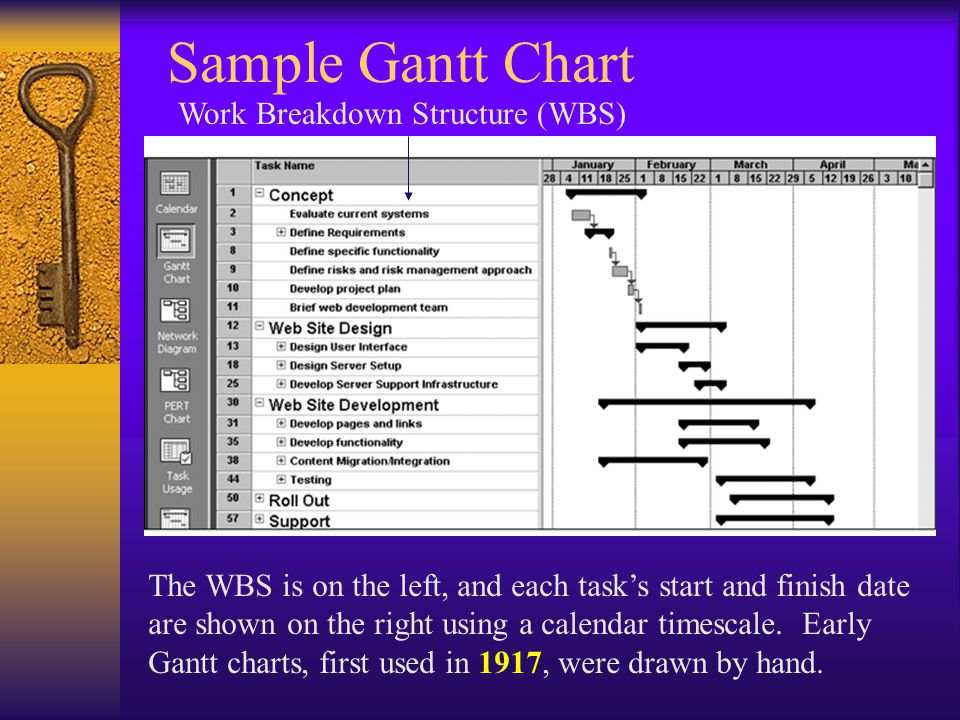 Sample Gantt Chart The WBS is on the left, and each task's start and finish date are shown on the right using a calendar timescale.