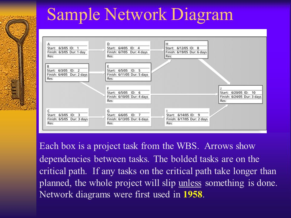 Sample Network Diagram Each box is a project task from the WBS.