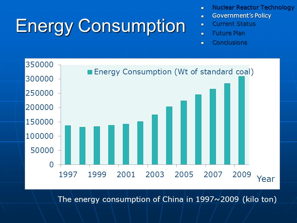 Energy Consumption Year The energy consumption of China in 1997~2009 (kilo ton) Government's Policy Government's Policy Current Status Current Status Nuclear Reactor Technology Nuclear Reactor Technology Future Plan Future Plan Conclusions Conclusions
