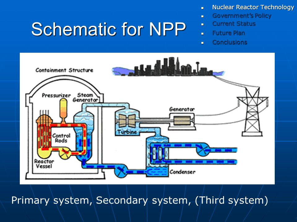 Schematic for NPP Primary system, Secondary system, (Third system) Government's Policy Government's Policy Current Status Current Status Nuclear Reactor Technology Nuclear Reactor Technology Future Plan Future Plan Conclusions Conclusions
