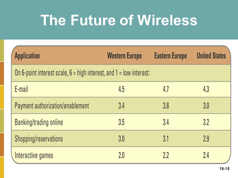 16-15 The Future of Wireless
