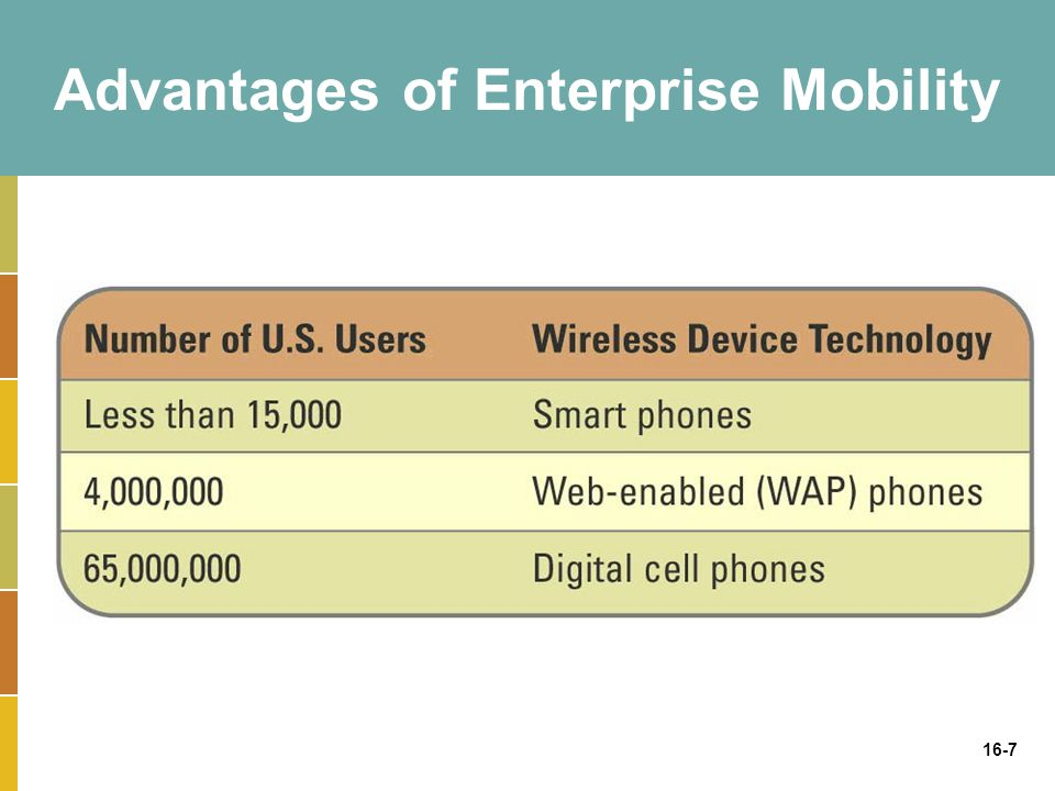 16-8 Business Drivers for Wireless Technologies Wireless devices changing business include: –Wireless local area network (wLAN) –Cellular phones and pagers –Cordless computer peripherals –Satellite television –WiMax wireless broadband –Security sensor