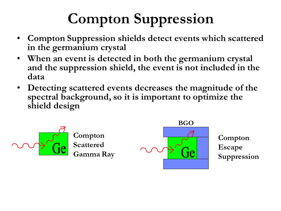 Compton Suppression Compton Suppression shields detect events which scattered in the germanium crystal When an event is detected in both the germanium