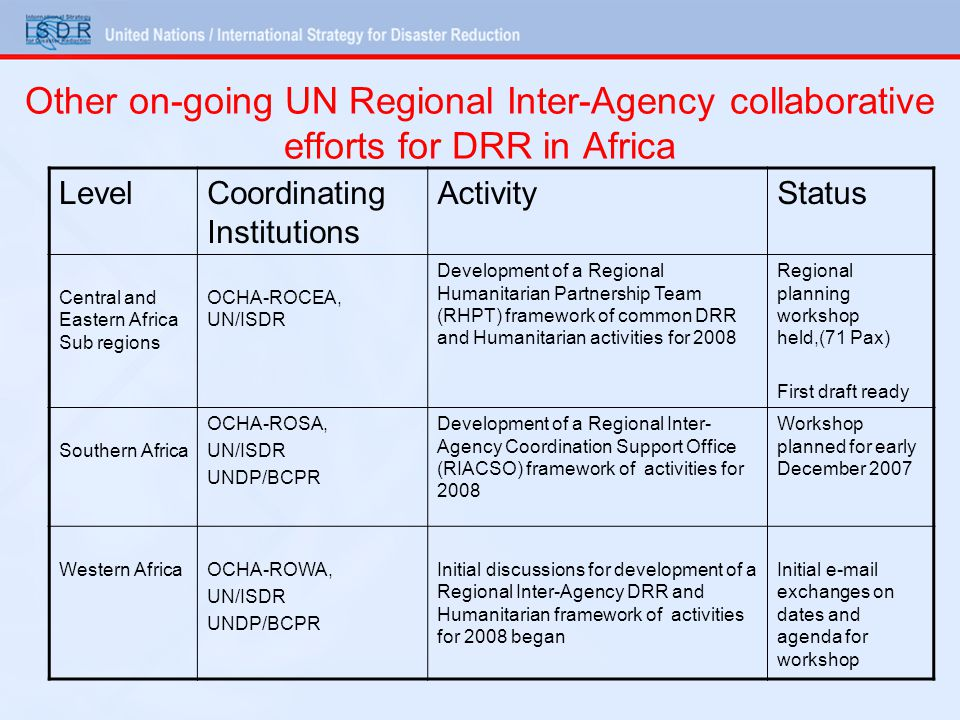 Other on-going UN Regional Inter-Agency collaborative efforts for DRR in Africa LevelCoordinating Institutions ActivityStatus Central and Eastern Africa Sub regions OCHA-ROCEA, UN/ISDR Development of a Regional Humanitarian Partnership Team (RHPT) framework of common DRR and Humanitarian activities for 2008 Regional planning workshop held,(71 Pax) First draft ready Southern Africa OCHA-ROSA, UN/ISDR UNDP/BCPR Development of a Regional Inter- Agency Coordination Support Office (RIACSO) framework of activities for 2008 Workshop planned for early December 2007 Western AfricaOCHA-ROWA, UN/ISDR UNDP/BCPR Initial discussions for development of a Regional Inter-Agency DRR and Humanitarian framework of activities for 2008 began Initial e-mail exchanges on dates and agenda for workshop