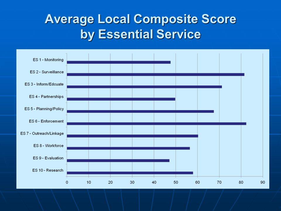 Average Local Composite Score by Essential Service