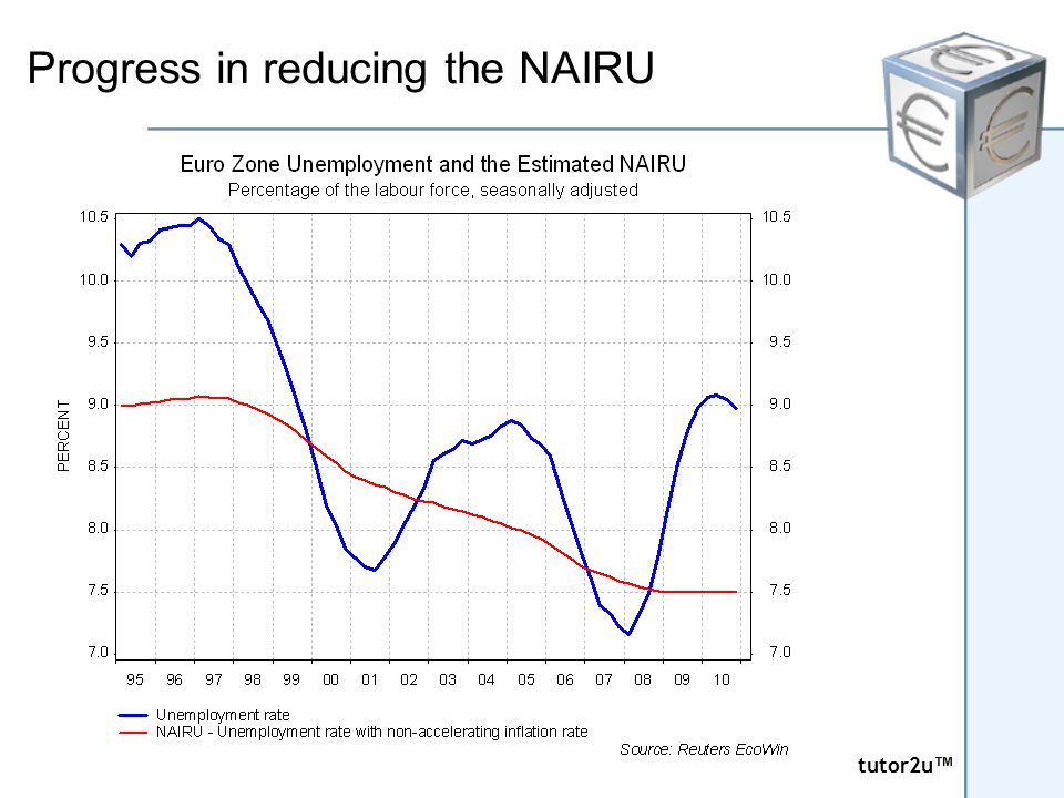 tutor2u ™ tutor2u ™ Progress in reducing the NAIRU