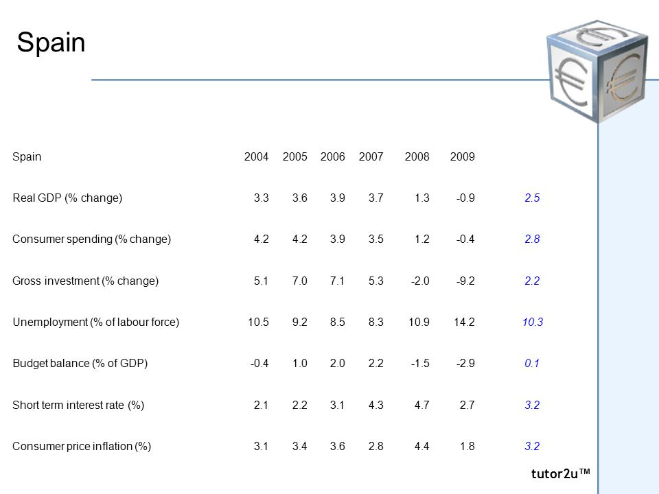 tutor2u ™ tutor2u ™ Spain 200420052006200720082009 Real GDP (% change)3.33.63.93.71.3-0.92.5 Consumer spending (% change)4.2 3.93.51.2-0.42.8 Gross in