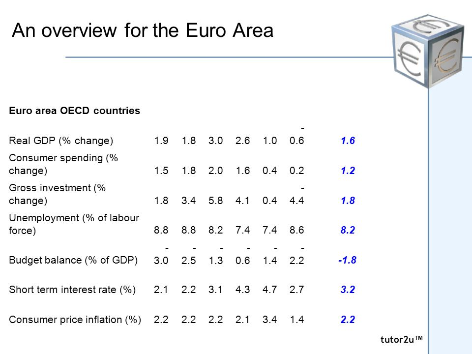 tutor2u ™ tutor2u ™ An overview for the Euro Area Euro area OECD countries Real GDP (% change)1.91.83.02.61.0 - 0.61.6 Consumer spending (% change)1.5