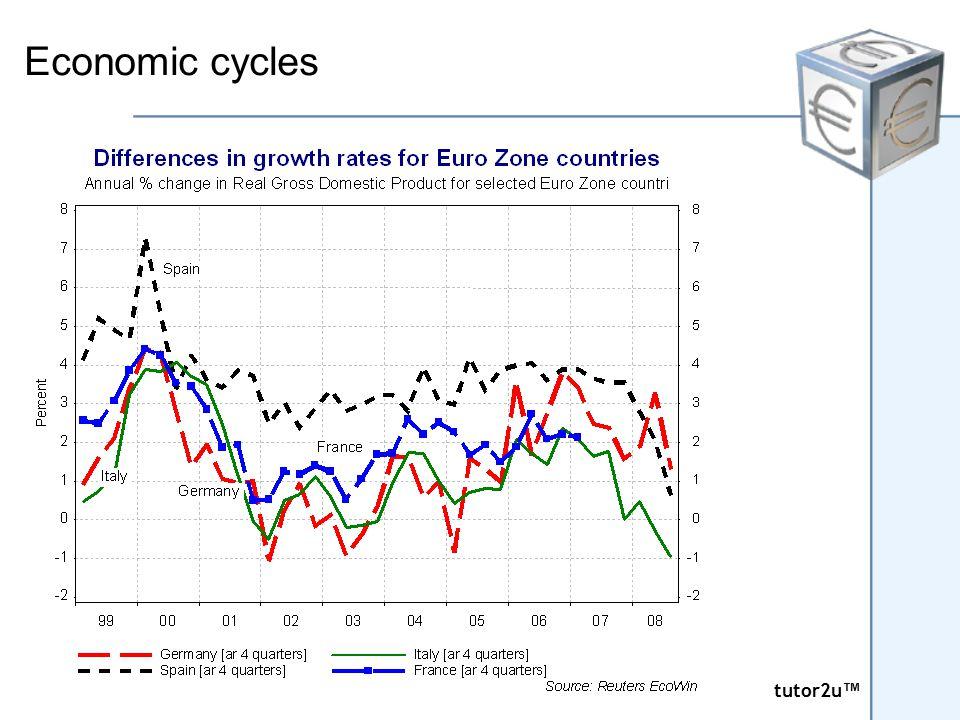 tutor2u ™ tutor2u ™ CPI Inflation for the Euro Area