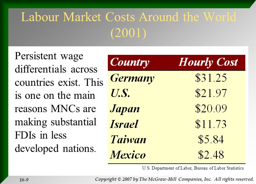 Copyright © 2007 by The McGraw-Hill Companies, Inc. All rights reserved. 16-9 Labour Market Costs Around the World (2001) Persistent wage differential