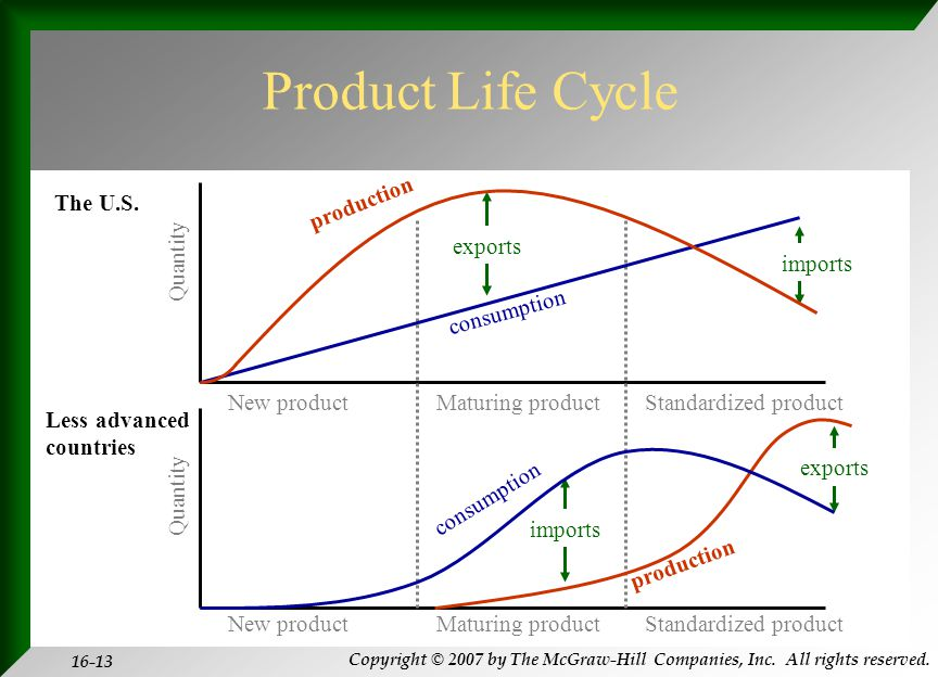 Copyright © 2007 by The McGraw-Hill Companies, Inc. All rights reserved. 16-13 Product Life Cycle Quantity The U.S. Less advanced countries production