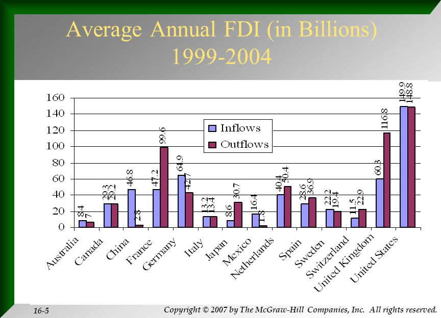 Copyright © 2007 by The McGraw-Hill Companies, Inc. All rights reserved. 16-5 Average Annual FDI (in Billions) 1999-2004