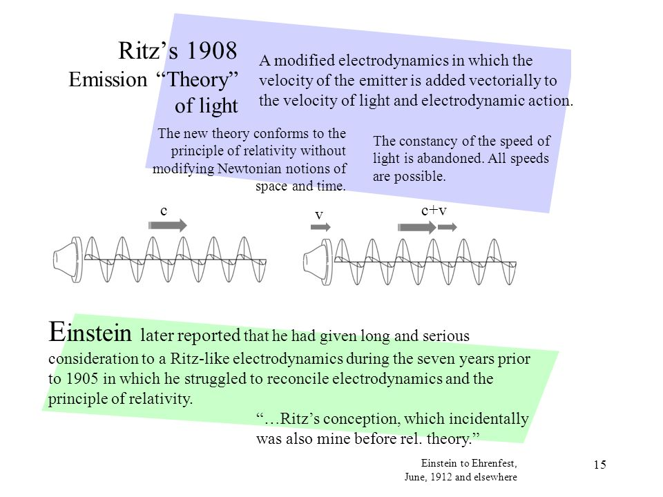 15 Ritz's 1908 Emission Theory of light A modified electrodynamics in which the velocity of the emitter is added vectorially to the velocity of light and electrodynamic action.